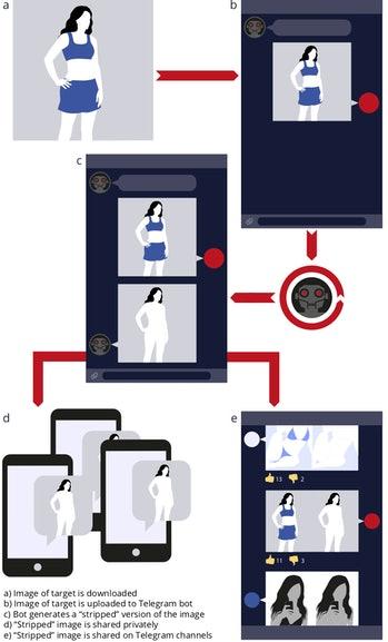 Un diagramme d'un deepfake bot sur Telegram rendant une photo d'une femme en vêtements dans une image nue.